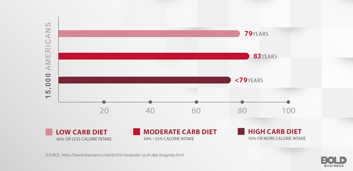 Different carbohydrate diets graph