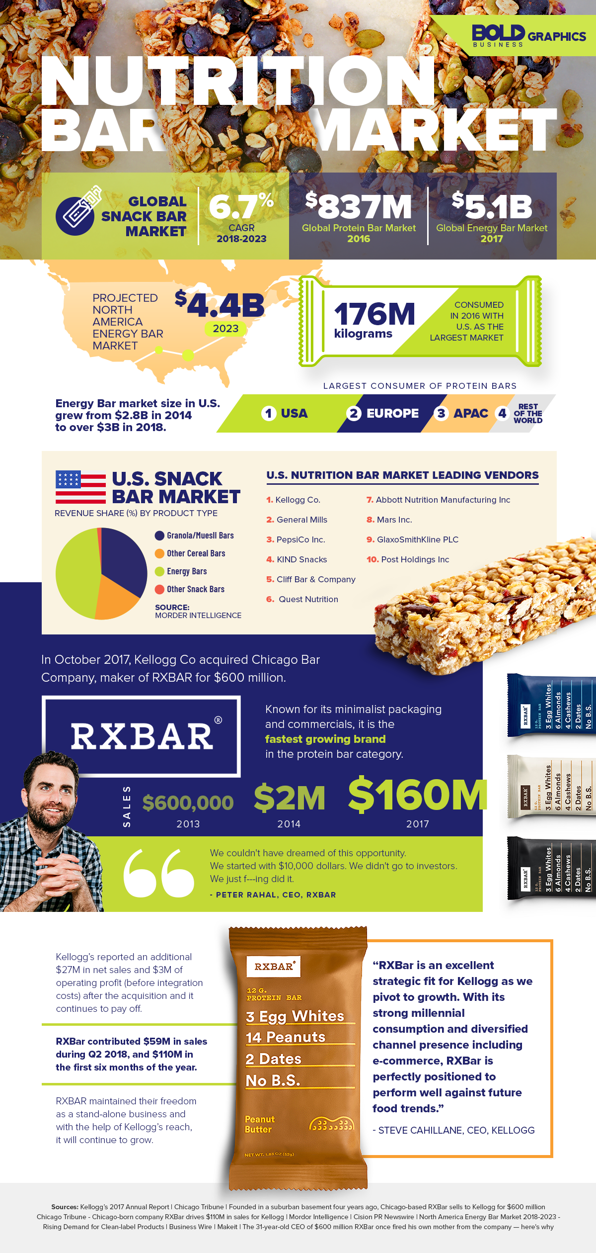 Infographics - The RXBar Protein Bar Is Disrupting the Nutrition Market