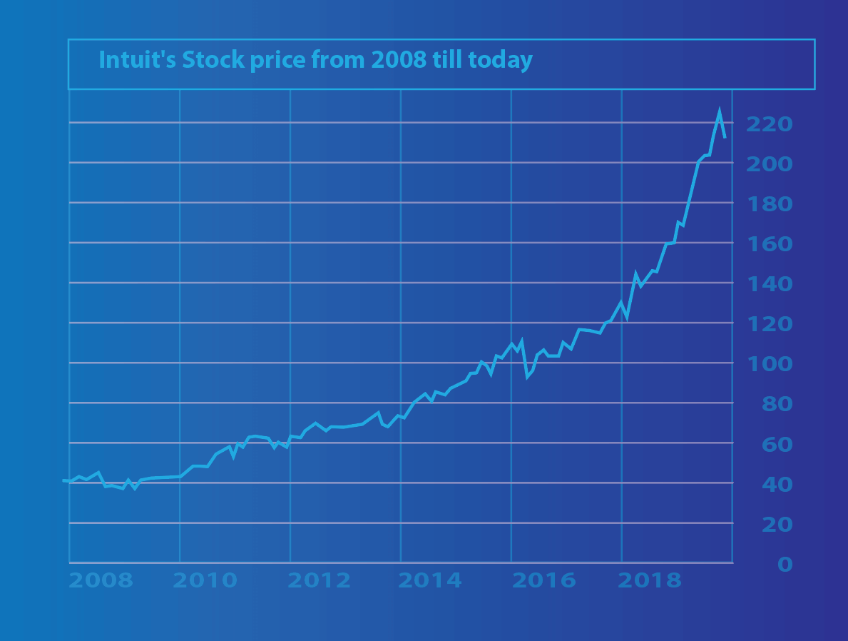 Intuit Business Historical Stock Price 2008 to November 2018