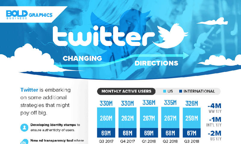 Bold Graphics: Twitter Infographic