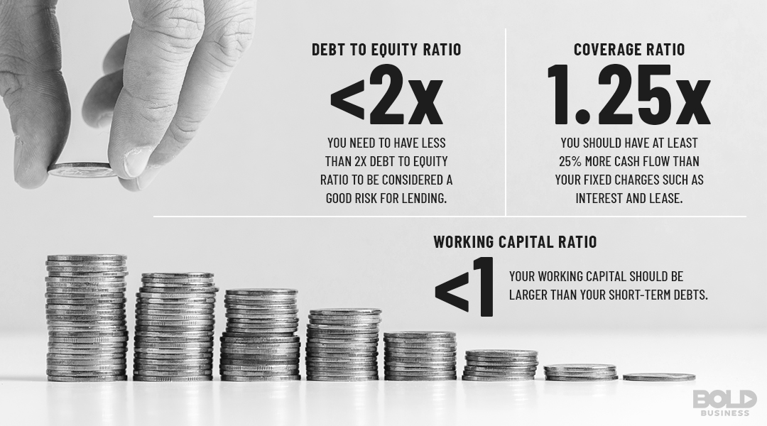 Figuring out the debt-to-equity and working capital ratios can help determine viable debt loads.