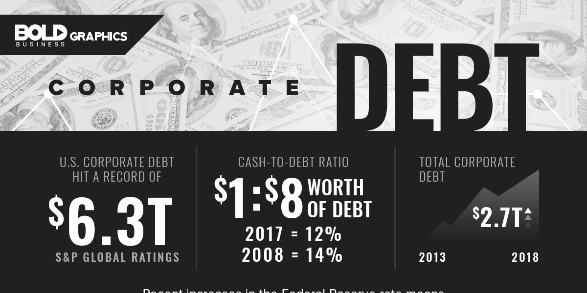 Bold Graphics: Corporate Debt Infographics