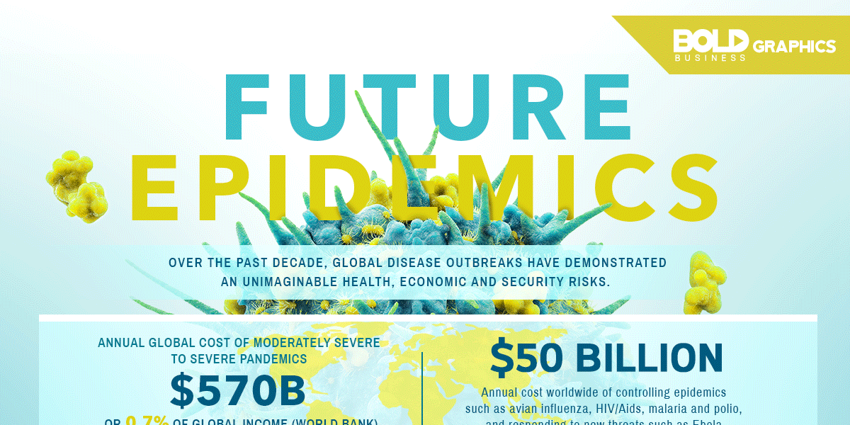 Future Epidemics Infographic
