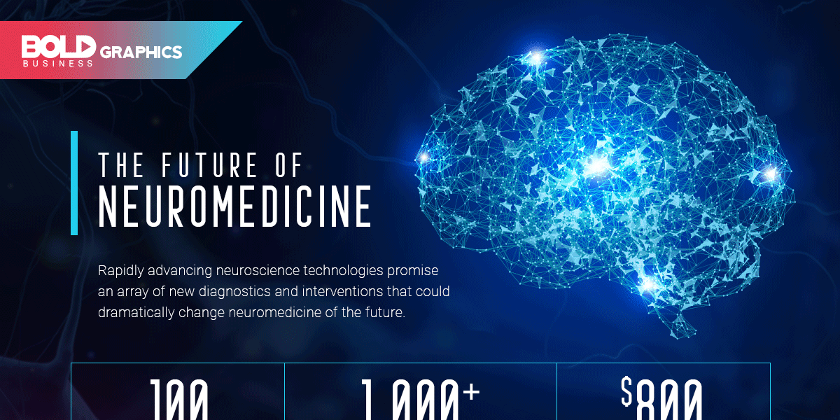 Future of Neuromedicine Infographics