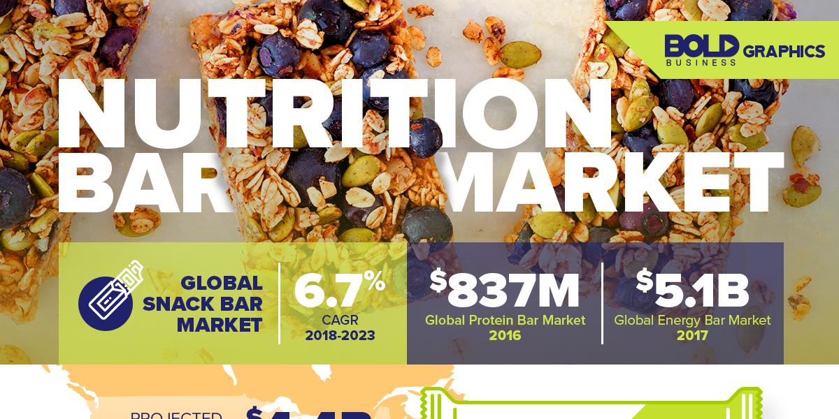 Bold Graphics: Health Nutrition Bar Infographics