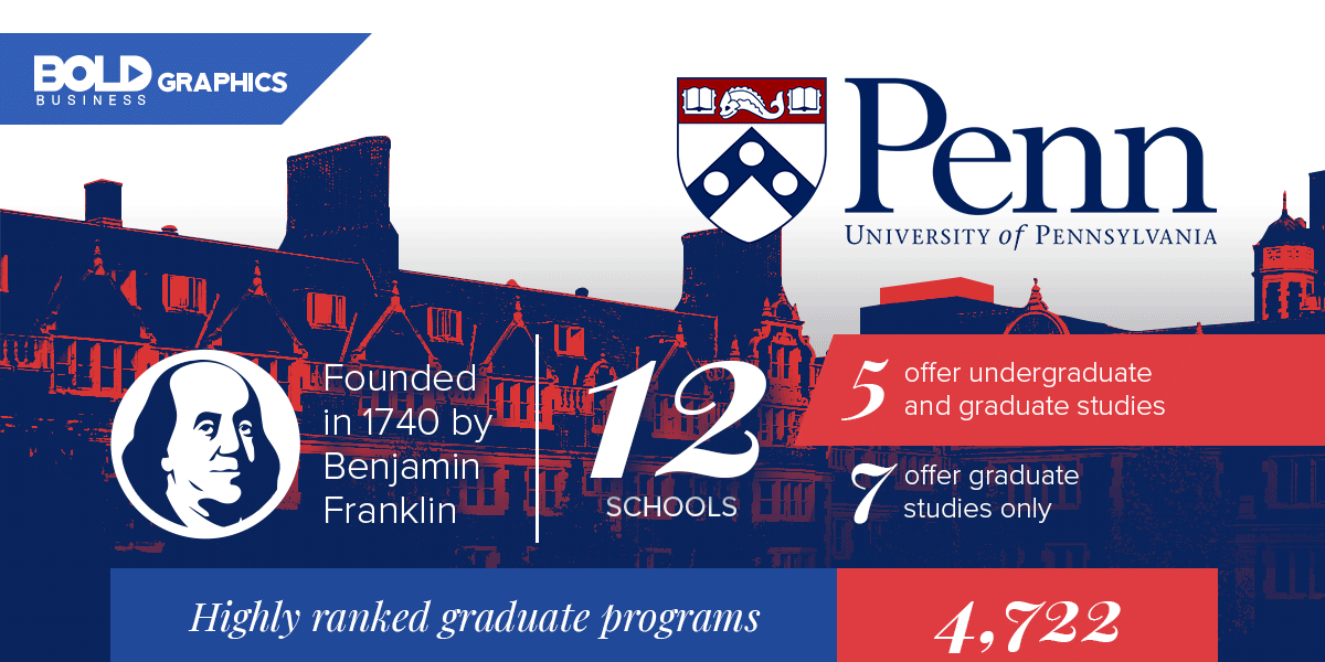 Bold Graphics: The University of Pennsylvania and its Bold Impact Inforgraphics