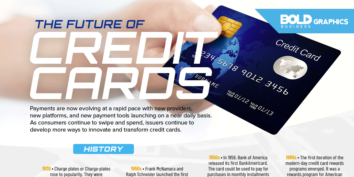 The future of credit card Infographic header image