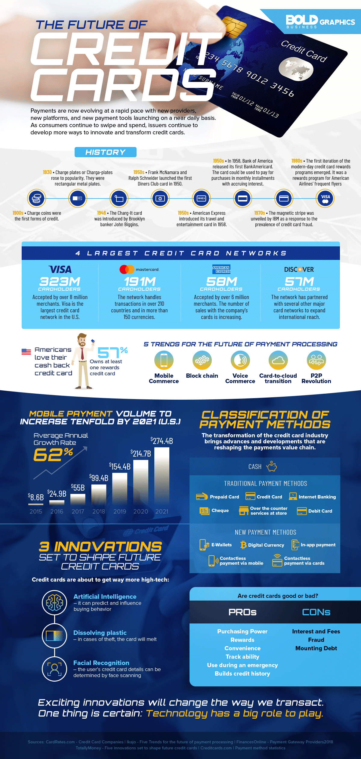 The future of credit card Infographic