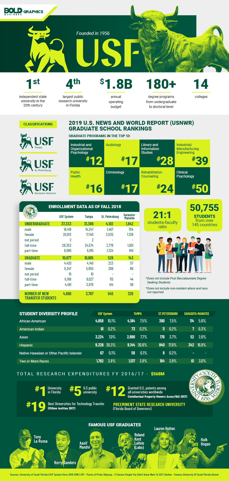 The University of South Florida Key Facts and Statistics