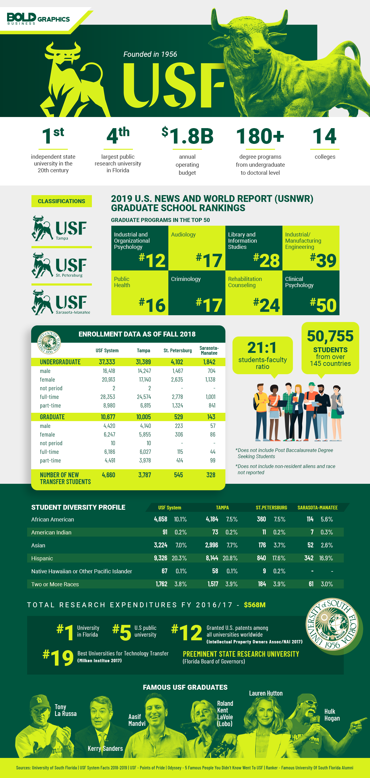 USF on the verge of preeminence Bold Infrographics.