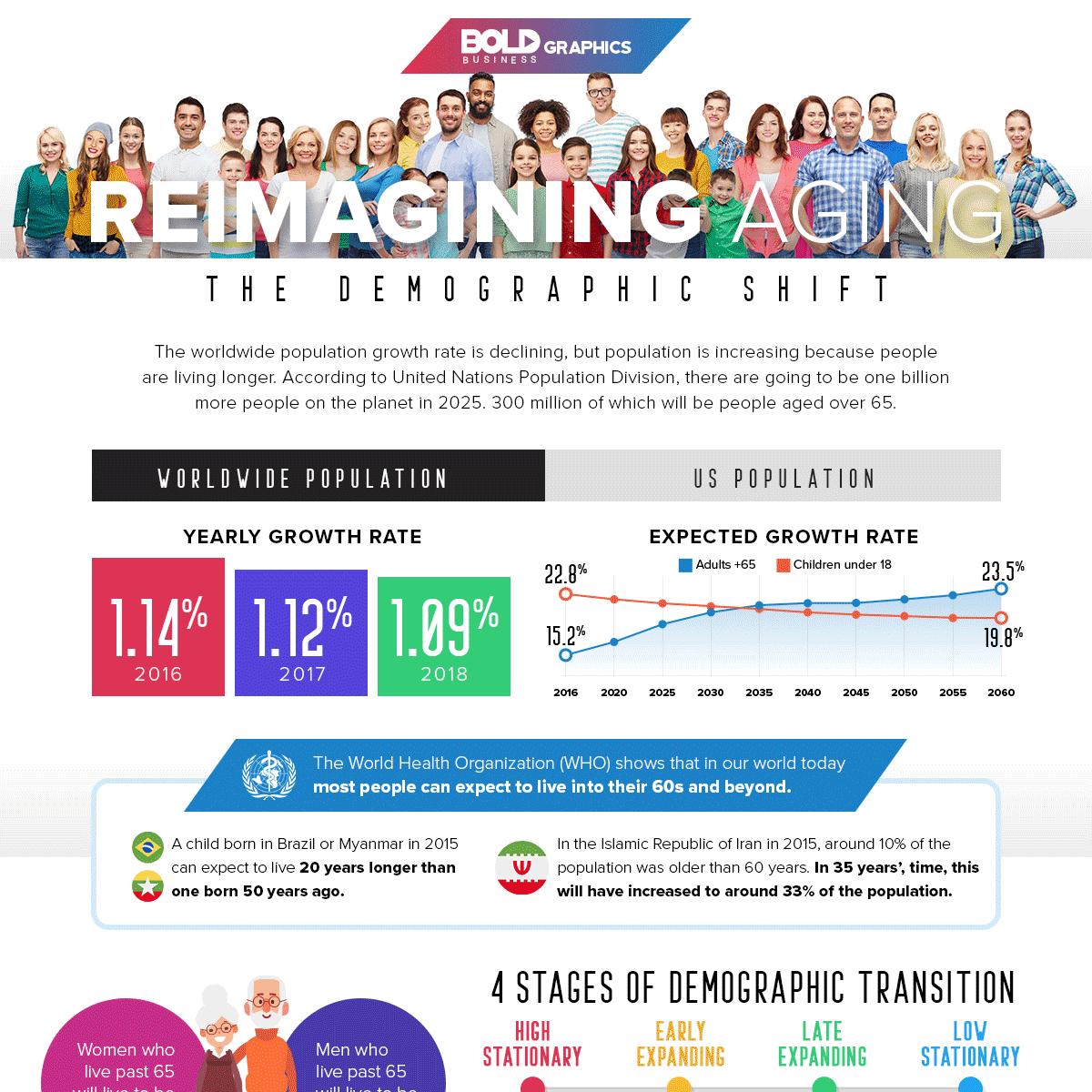 Reimagining Aging Infographics