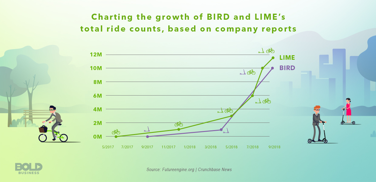 Lime and Bird scooters growth in total rides chart