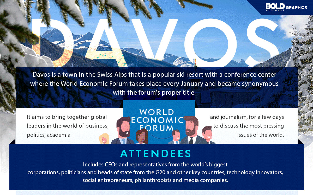 DAVOS infographics photo