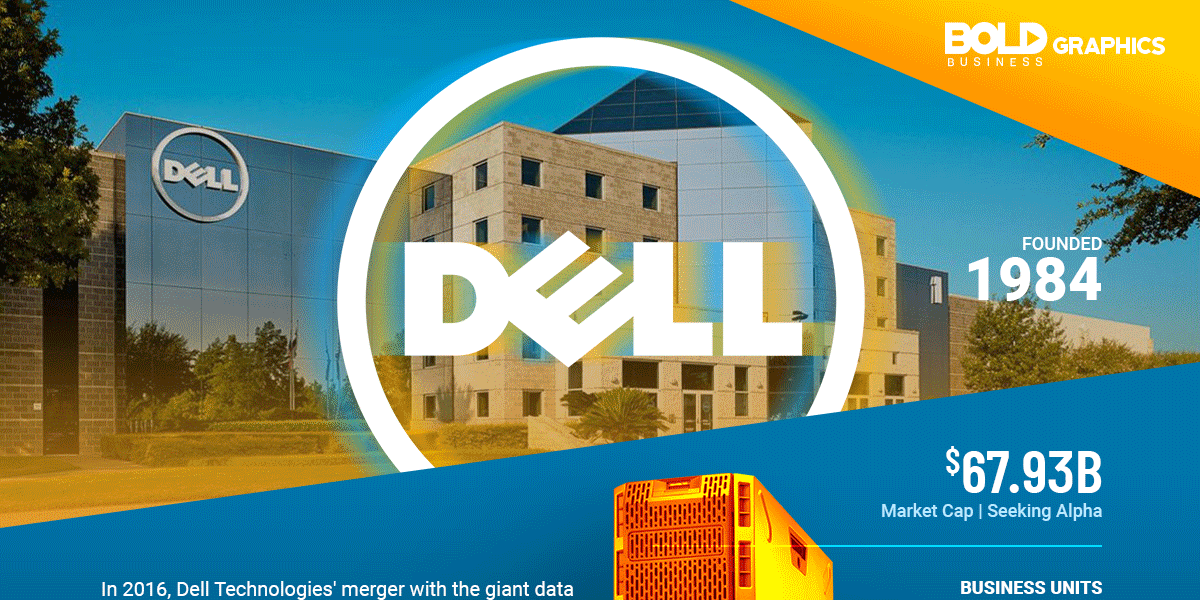 infographic about the dell technology merger with emc corp and its impact on the company's legacy.