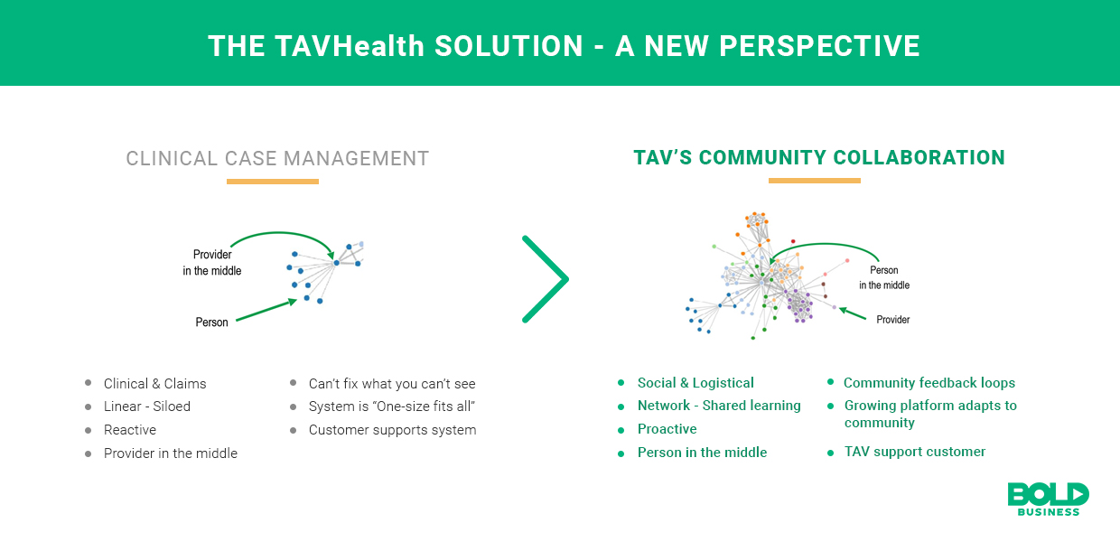TAVHealth provides a new perspective to addressing social determinants of health