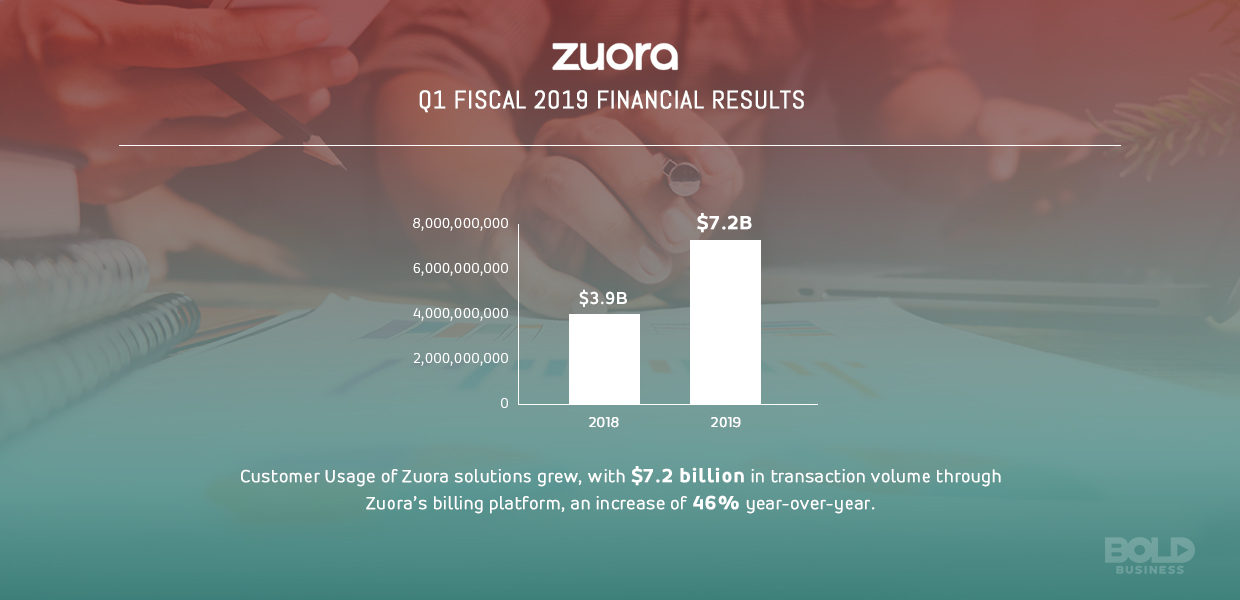 a bar graph that shows the fact that customer usage of Zuora's subscription billing solutions has grown