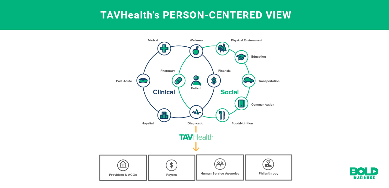 addressing social determinants of health ecosystem from TAVHealth