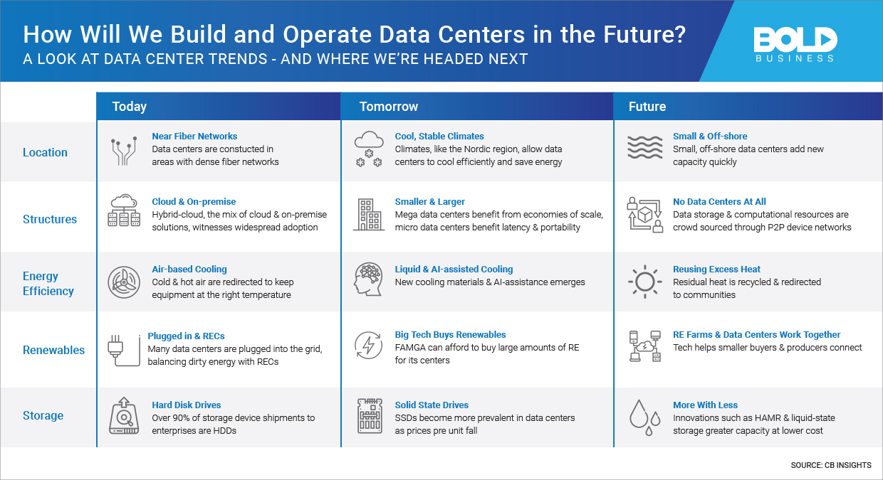 a photo of a table that shows the reality of data center technology trends and where the growing business is headed