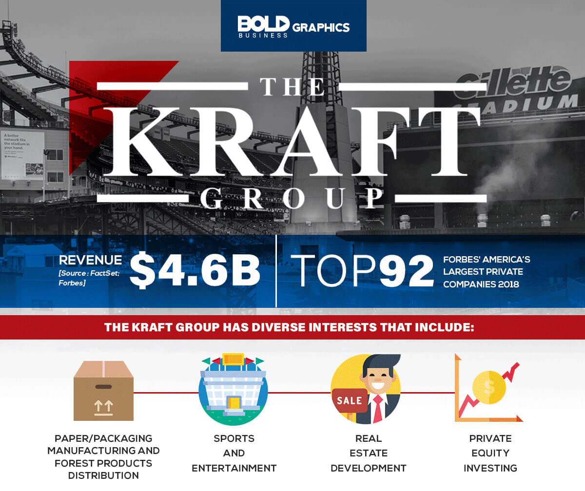 infographic about the kraft group, the top 92 forbes' largest private companies 2018