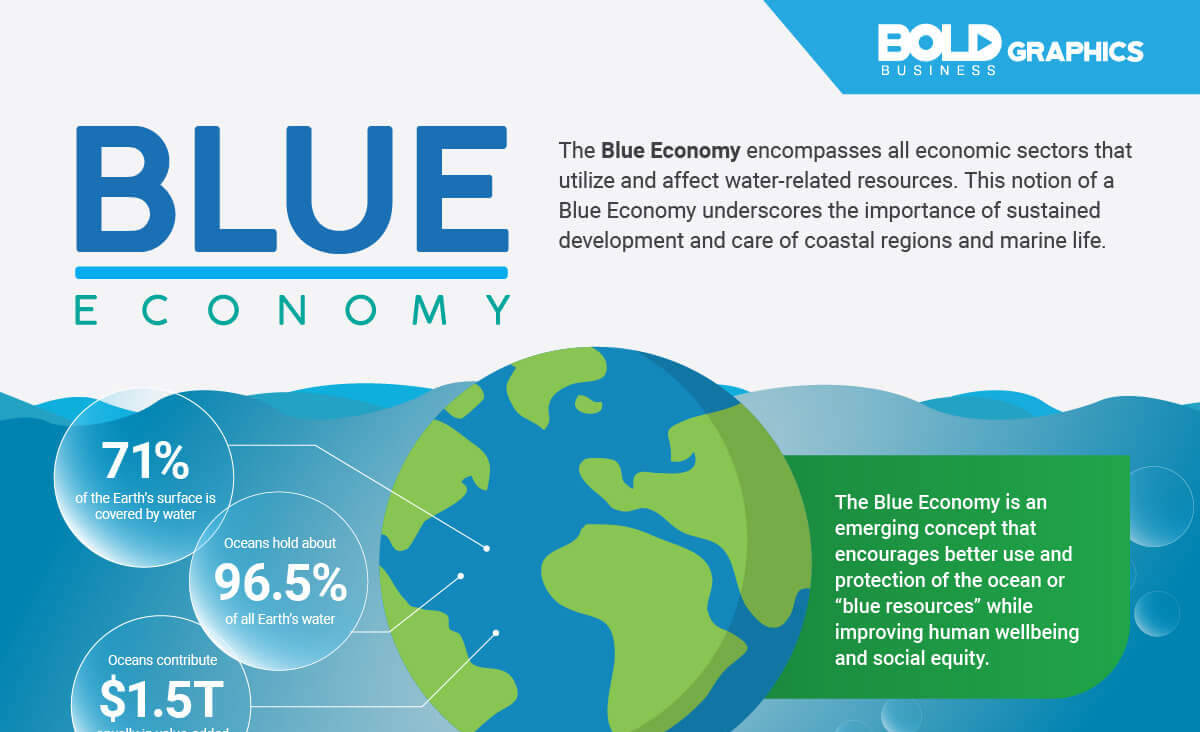 infographic about Blue economy, an emerging concept that encourages better use of blue resources