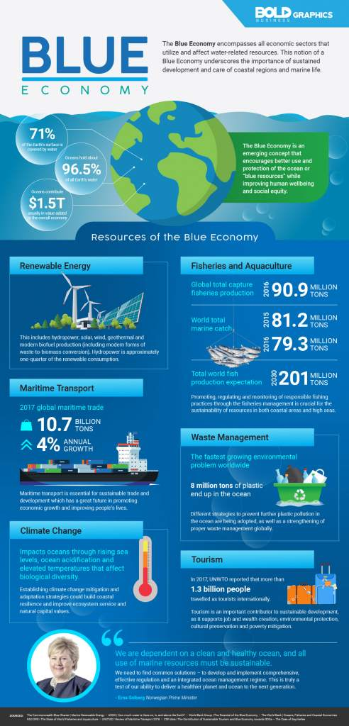 Infographic of Blue Economy