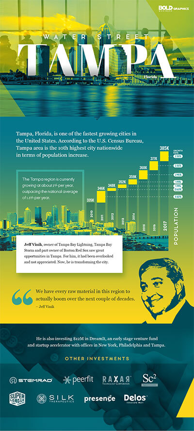 Water Street Tampa Bay Infographic