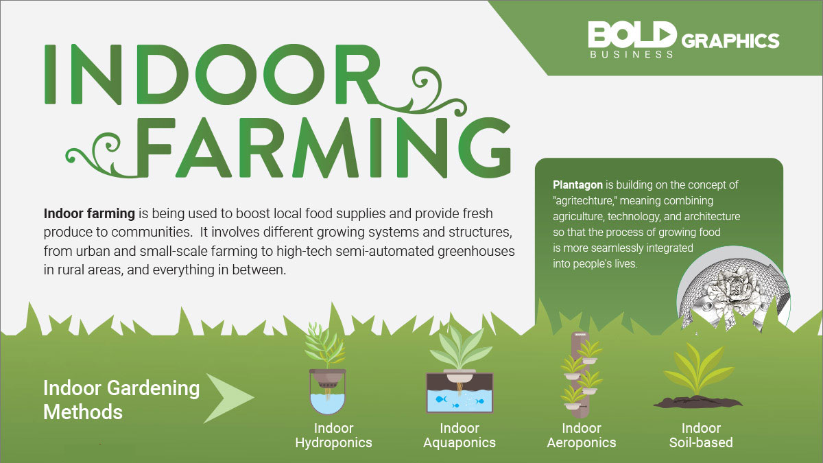 infographic about the current state and benefits of indoor farming for global food security