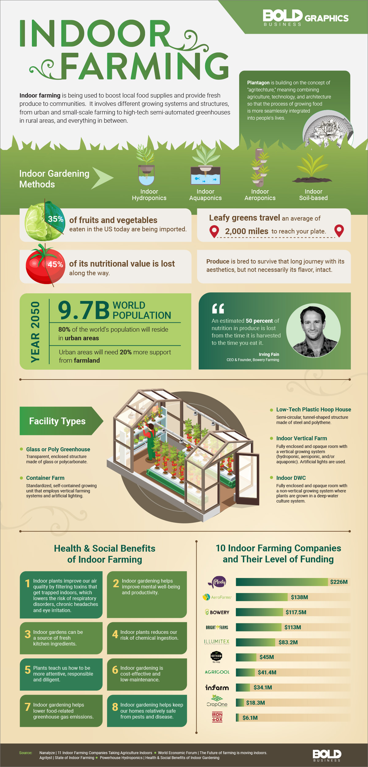 Indoor Farming: Solving Global Food Security Challenges Infographic