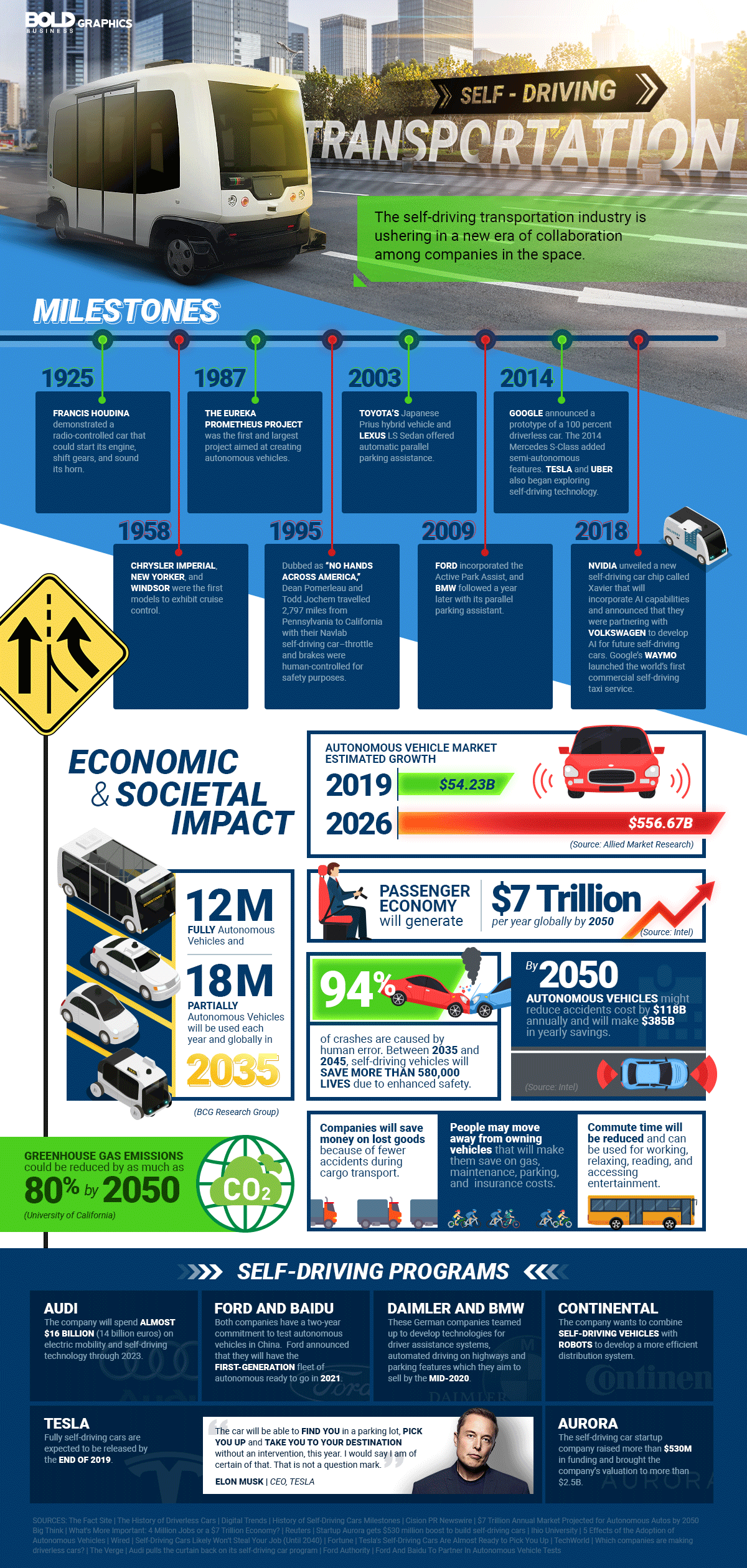 infographic about the collaboration of different companies to fuel the future development of self-driving technology