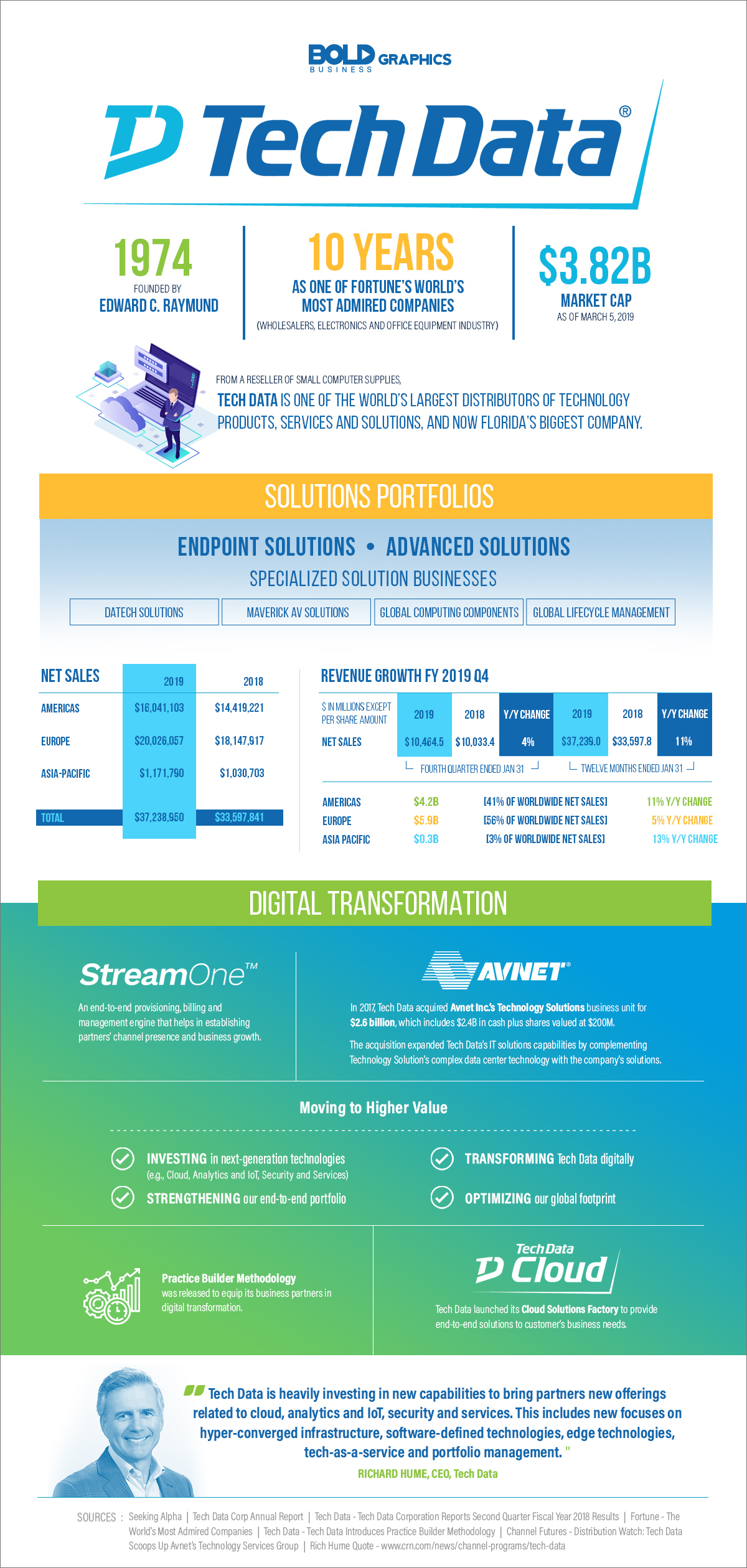 infographic about tech data company, their history and recipe for success as distributors of technology and solutions