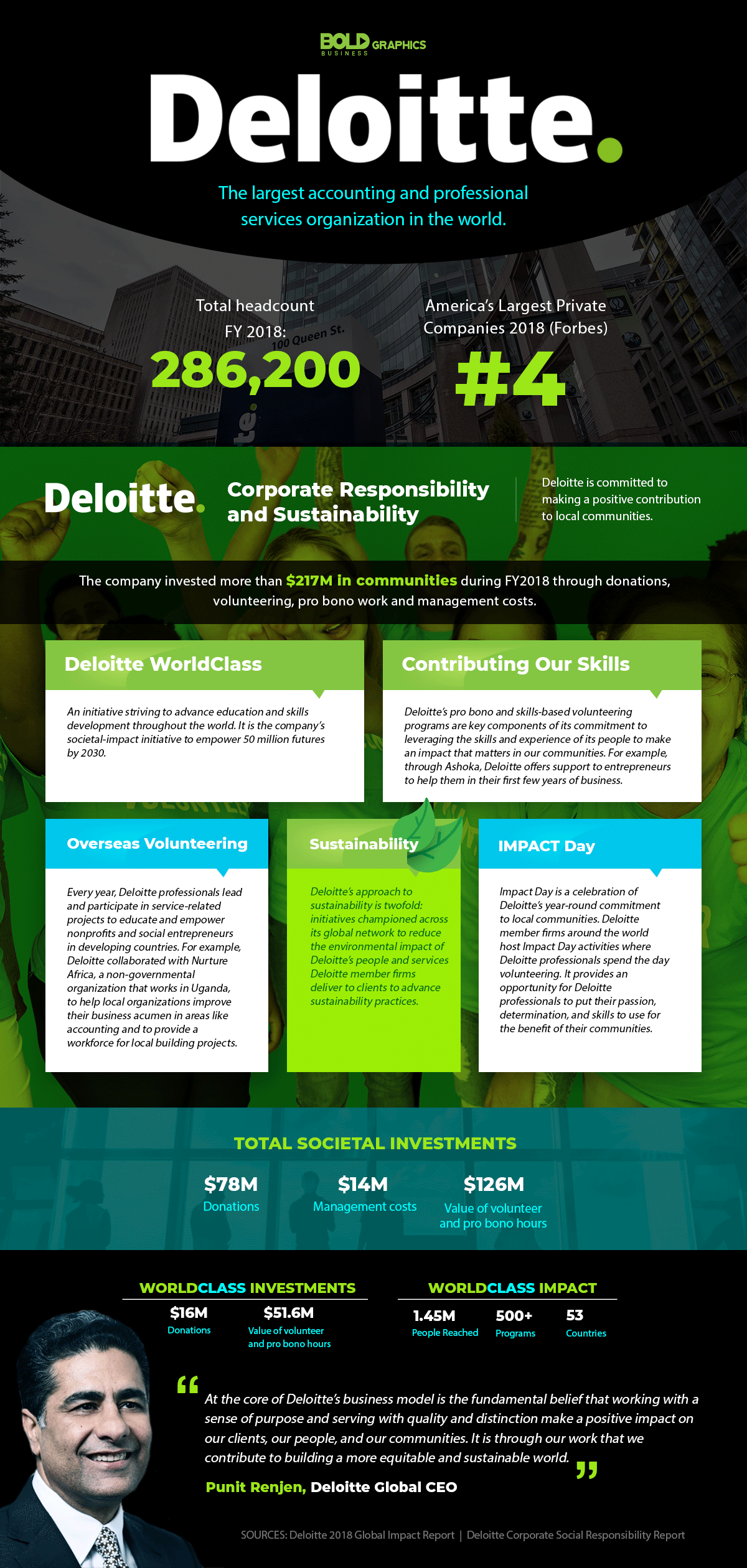 ographic about deloitte worldclass, the largest accounting and professional services organization in the world.
