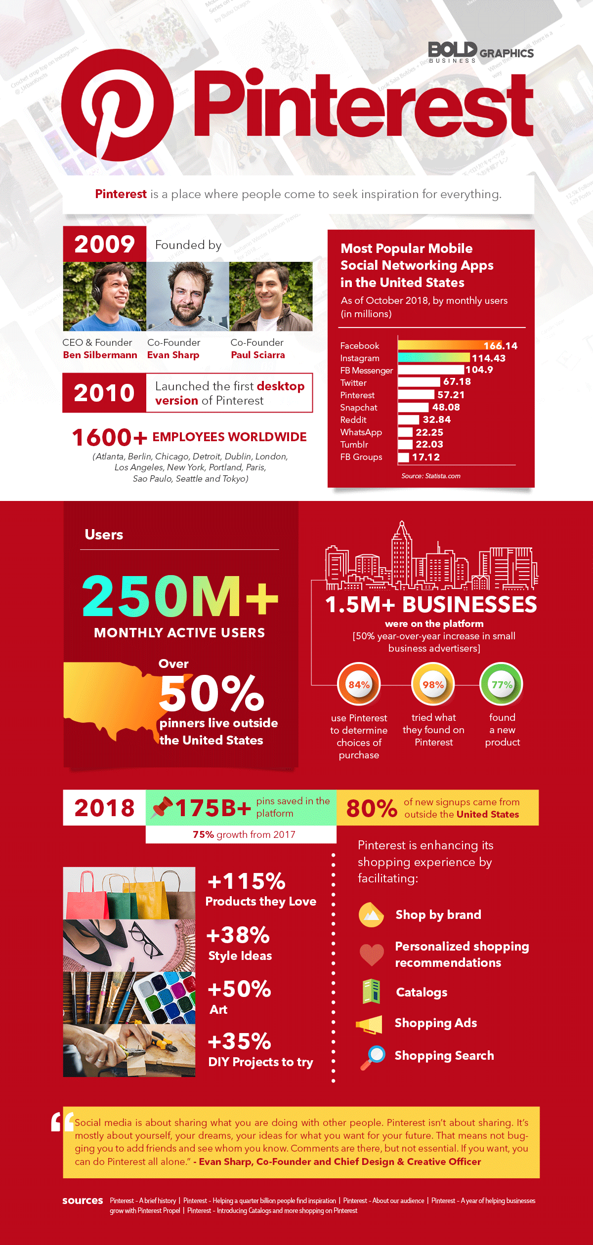 infographic about pinterest, a popular platform where people come to seek inspiration for everything.