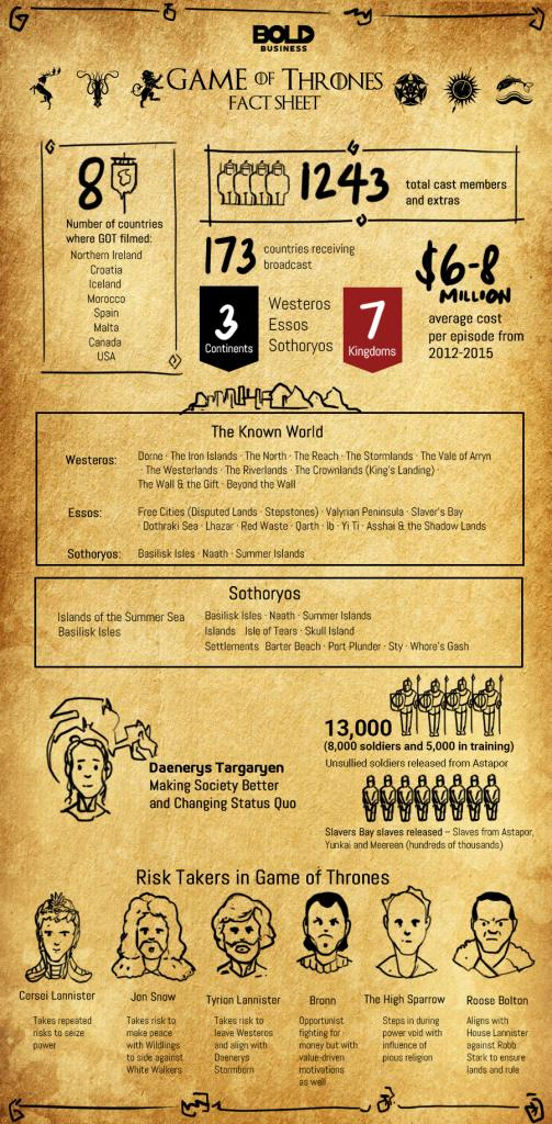 Win or Die: Leadership Secrets from Game of Thrones infographic infographic