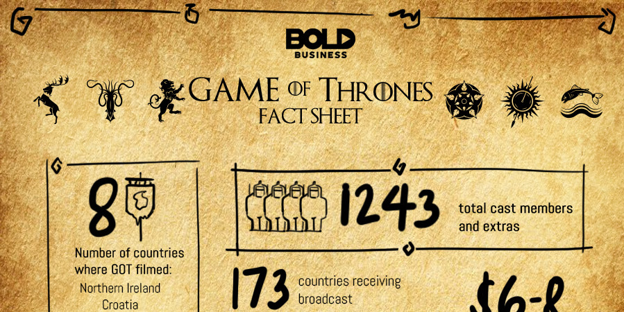 infographic about facts on the game of thrones series.