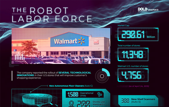 infographic thumbnail image of The Robot Labor Force