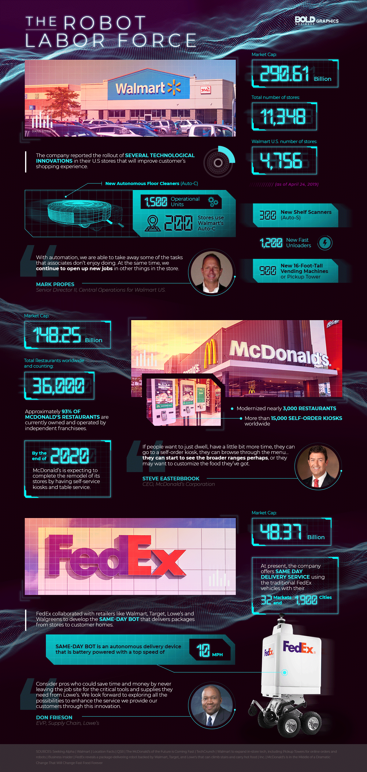 The Robotic Workforce - Walmart and Mcdo's Robotic Labor Force Infographics