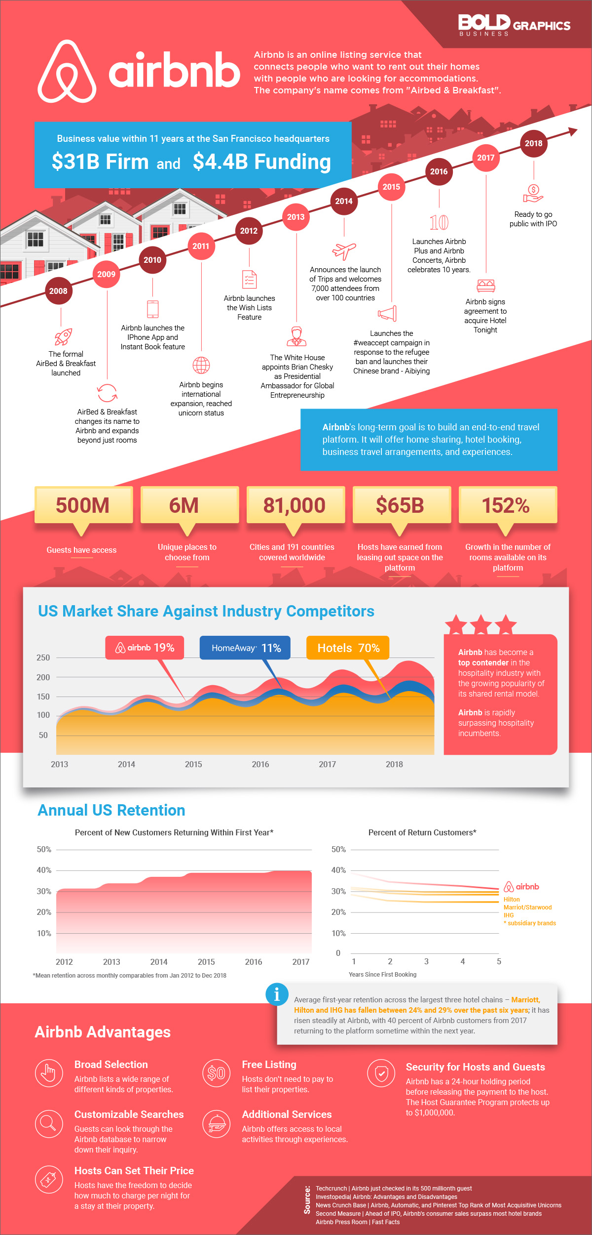 infographic image about Airbnb