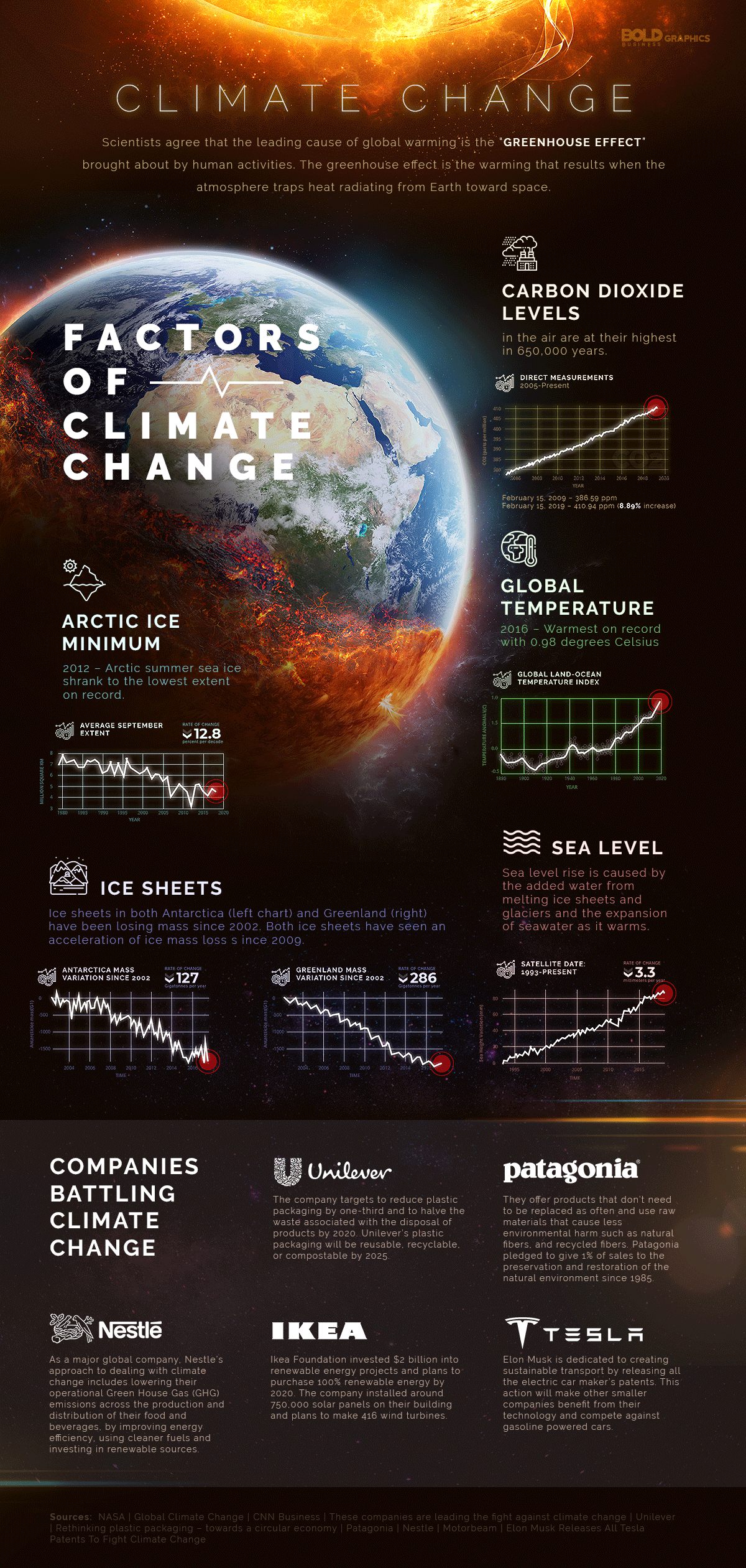 Factors of Climate Change Infographic