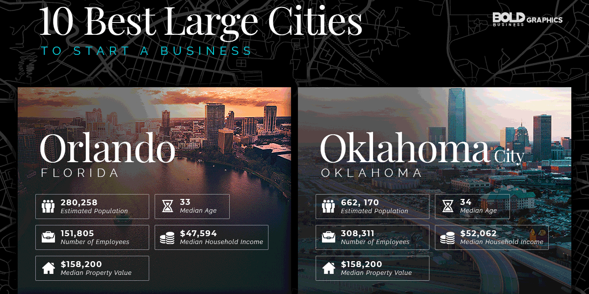 infographic thumbnail image of 10 best large cities to a start a business