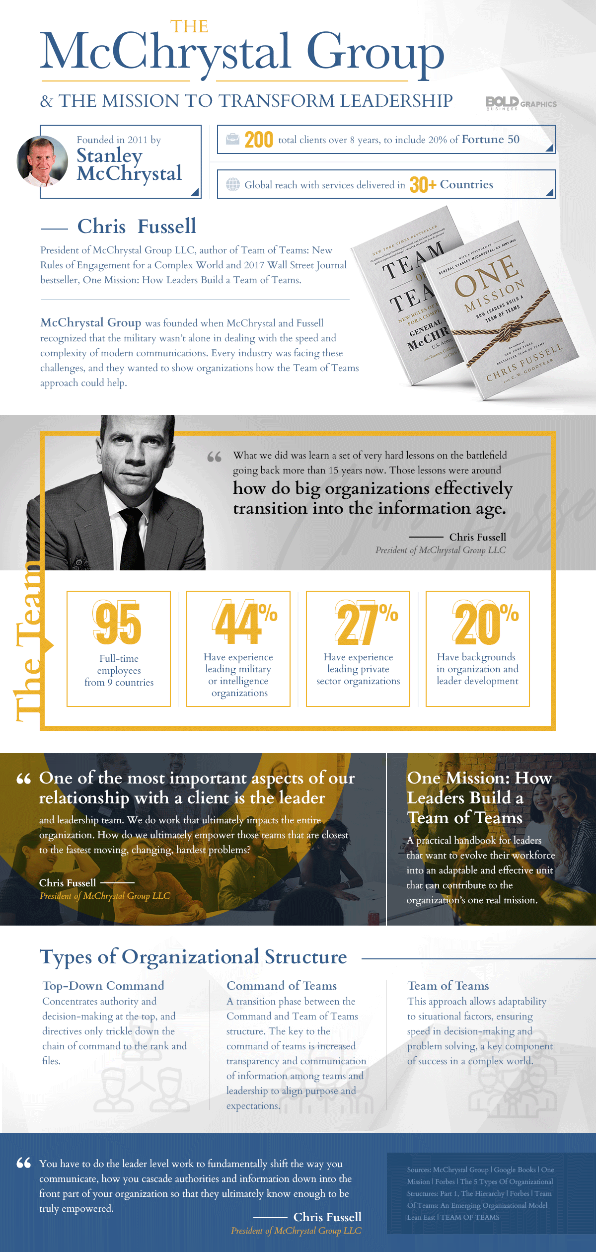 The McChrystal Group — Creating Adaptable Organizations for the Modern Era Infographic