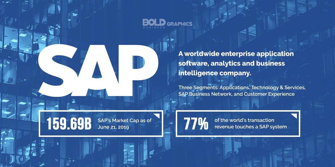 infographic thumbnail image of SAP