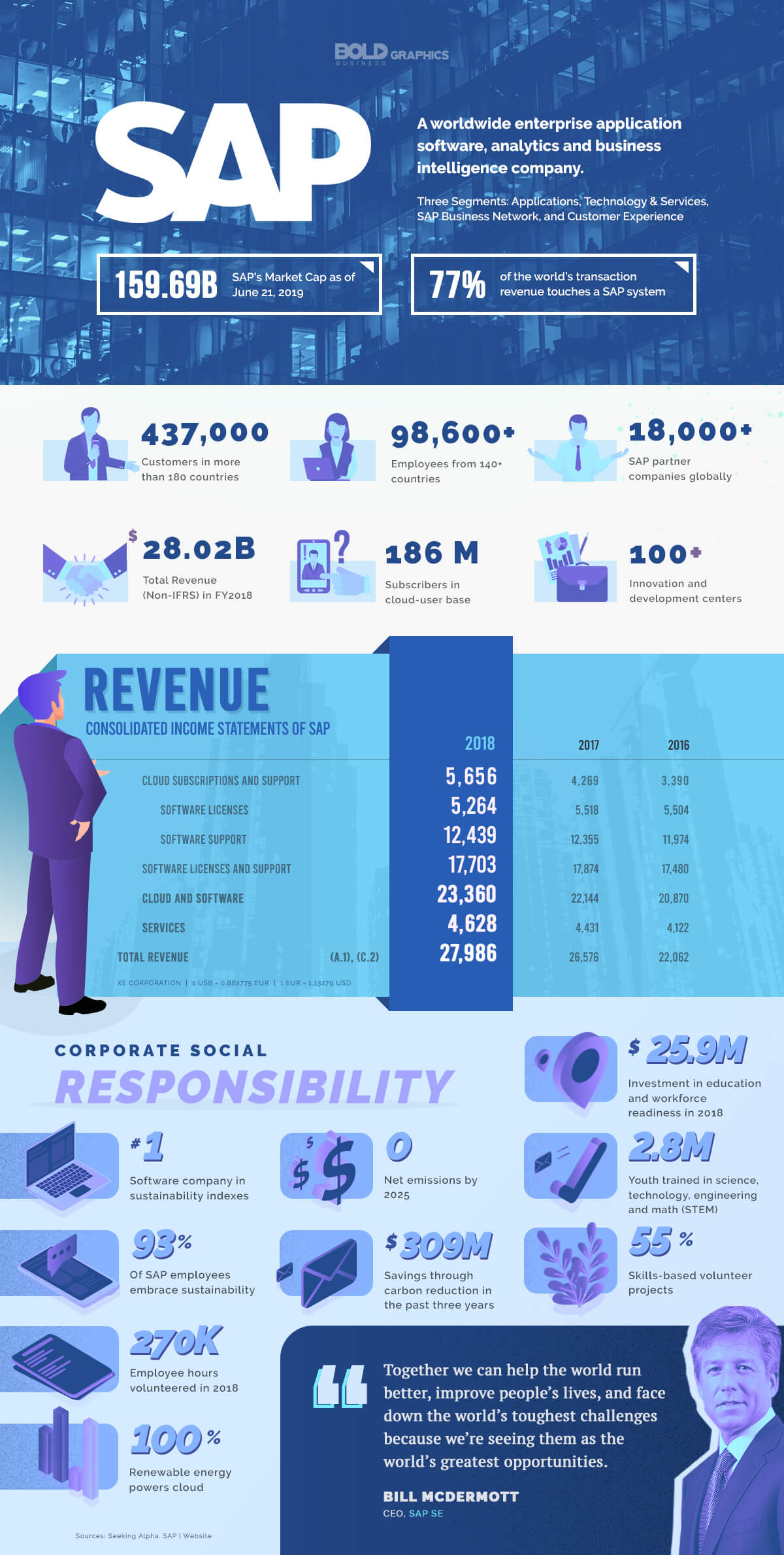 infographic image of SAP