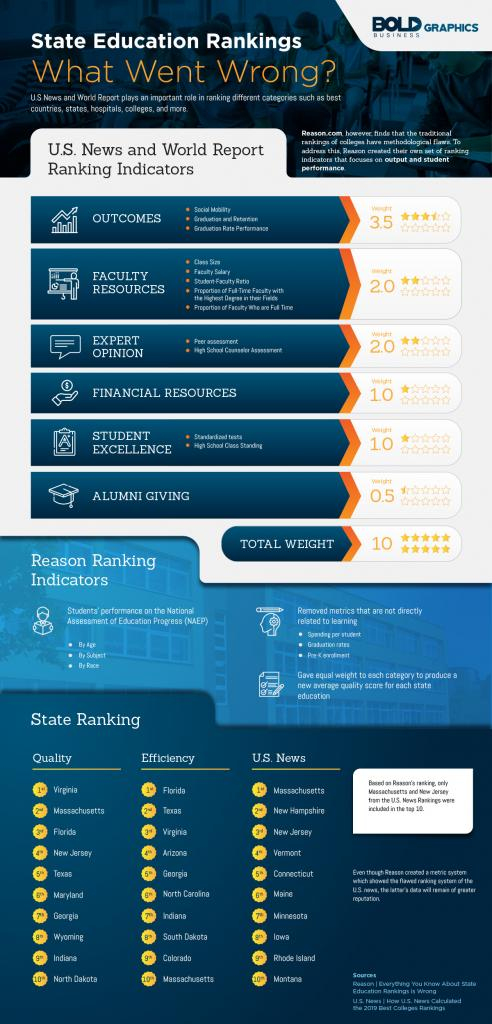 State Education Rankings Infographics