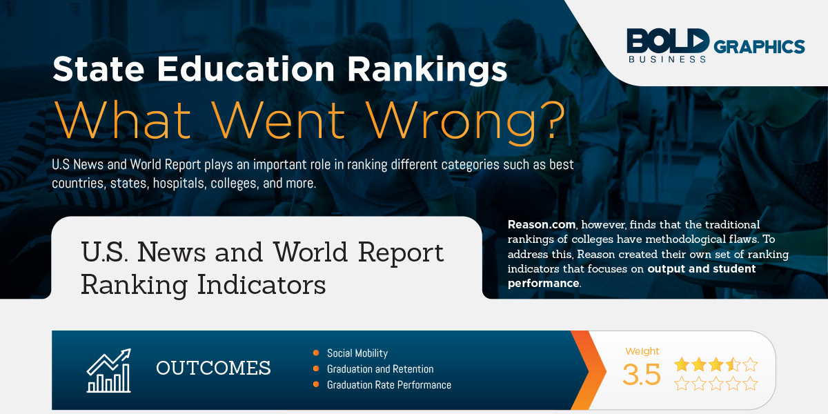 infographic thumbnail image of State Education Rankings