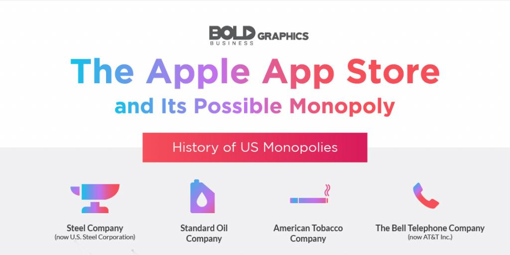 The Apple App Store and Its Possible Monopoly Infographic Thumbnail