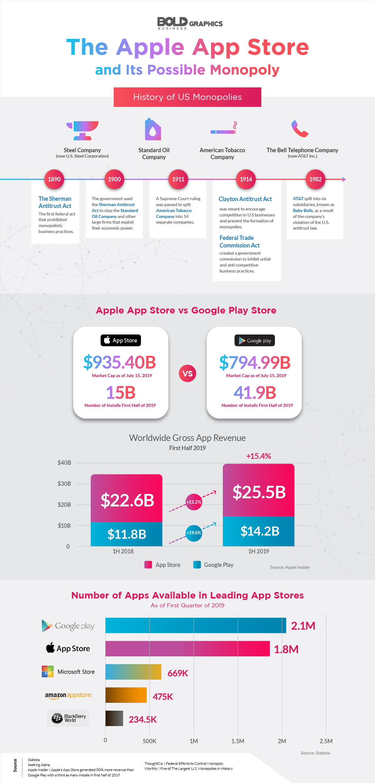 The Apple App Store and Its Possible Monopoly Infographic
