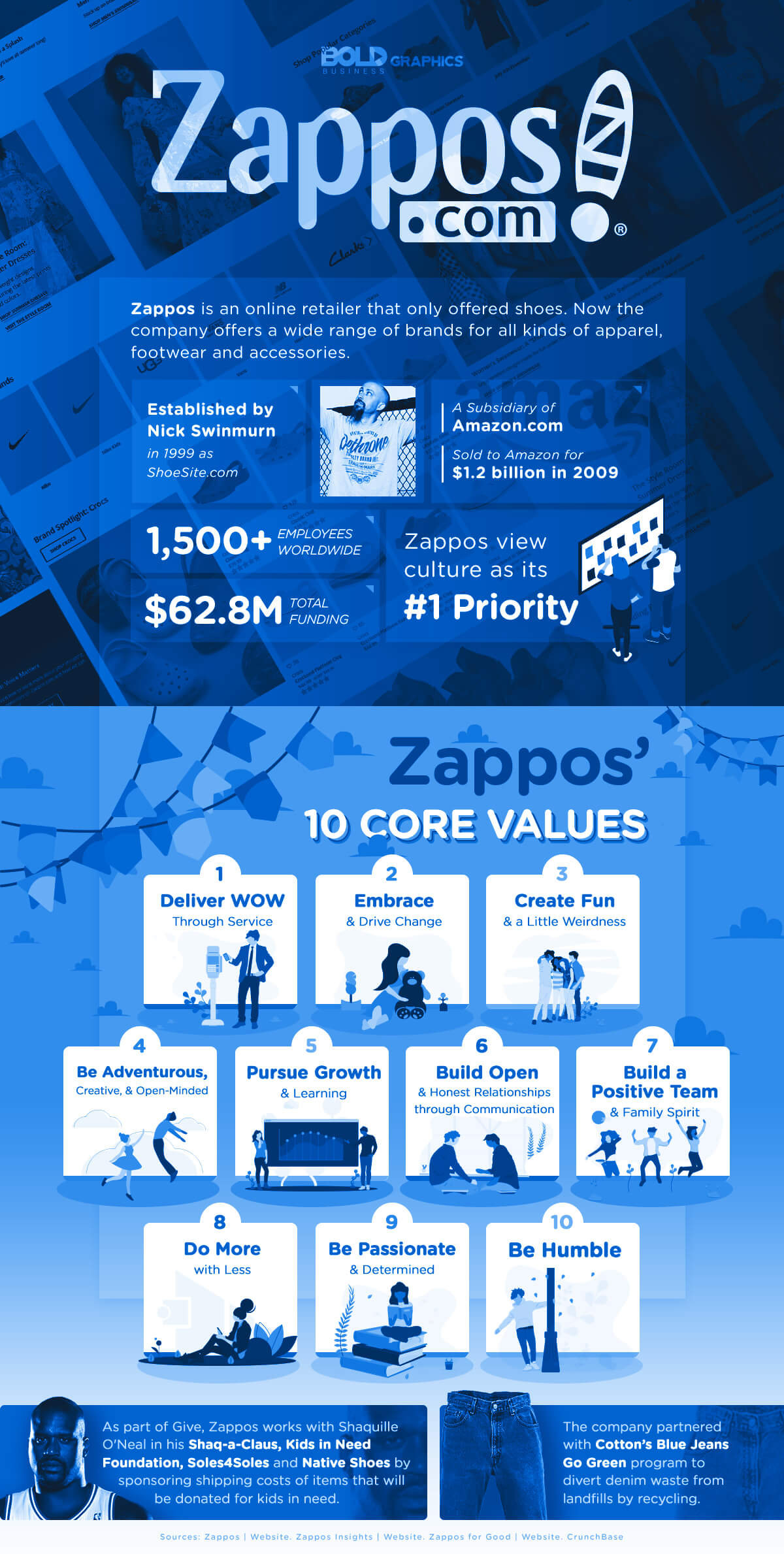 Zappos.com Infographic