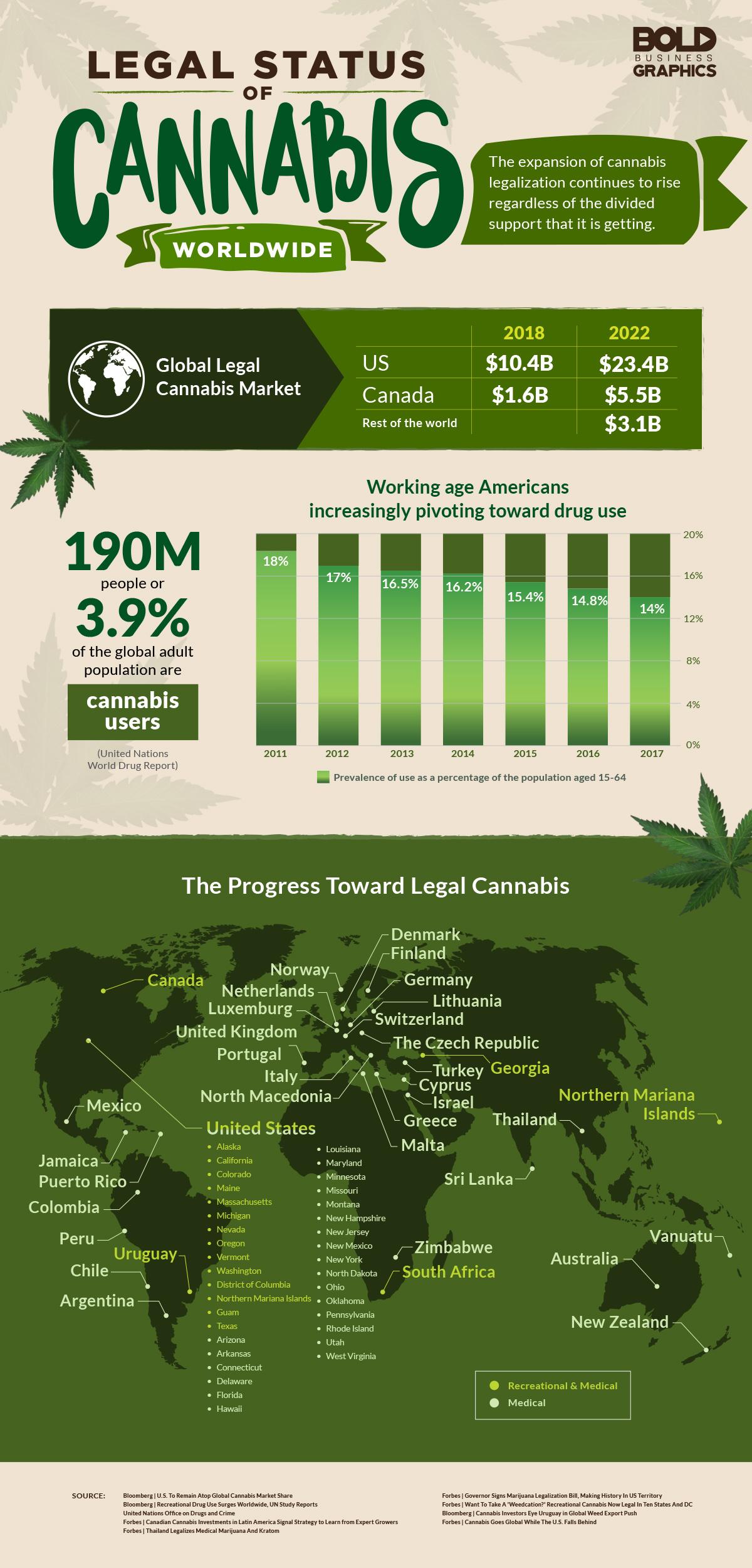 Legal Status Of Cannabis World