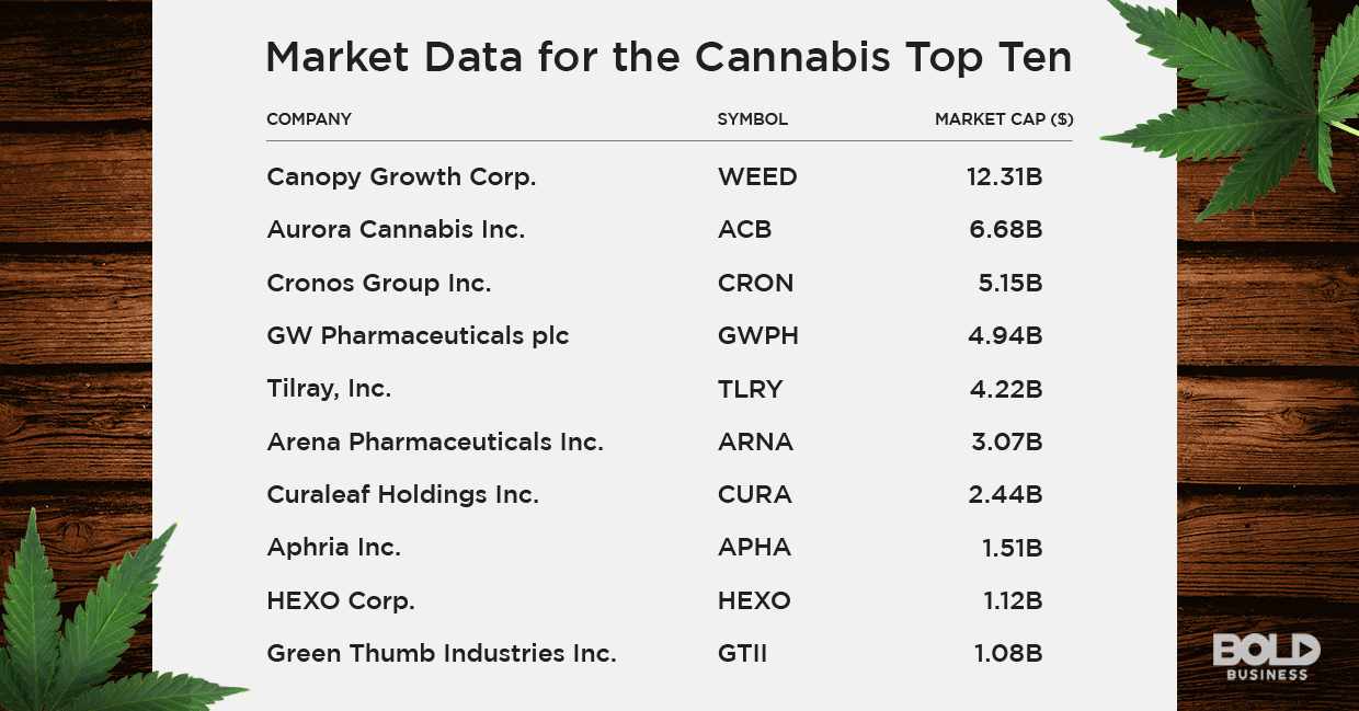 market data on the cannabis top ten performers