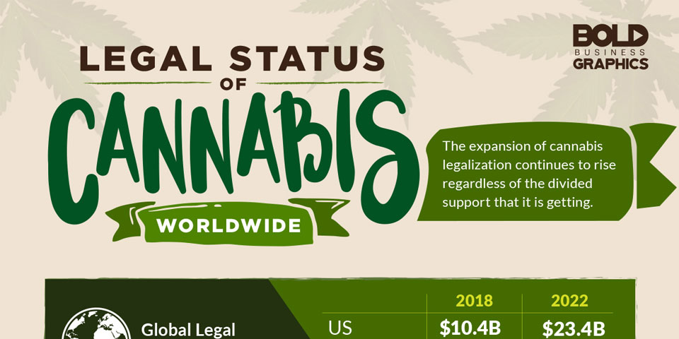 Legal status of cannabis worldwide
